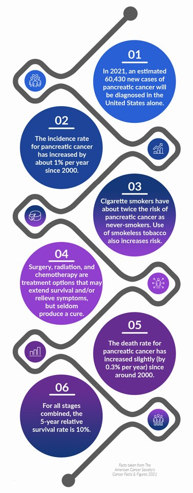 DIRECT study pancreatic cancer infographic